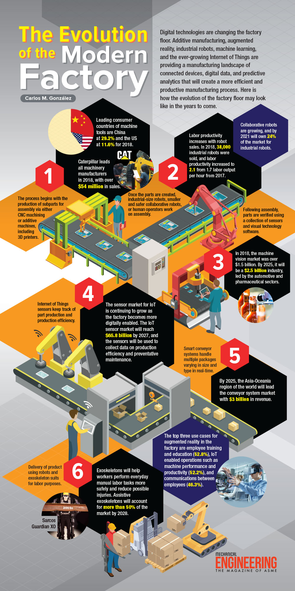 ME Magazine: The Evolution of the Modern Factory infographic