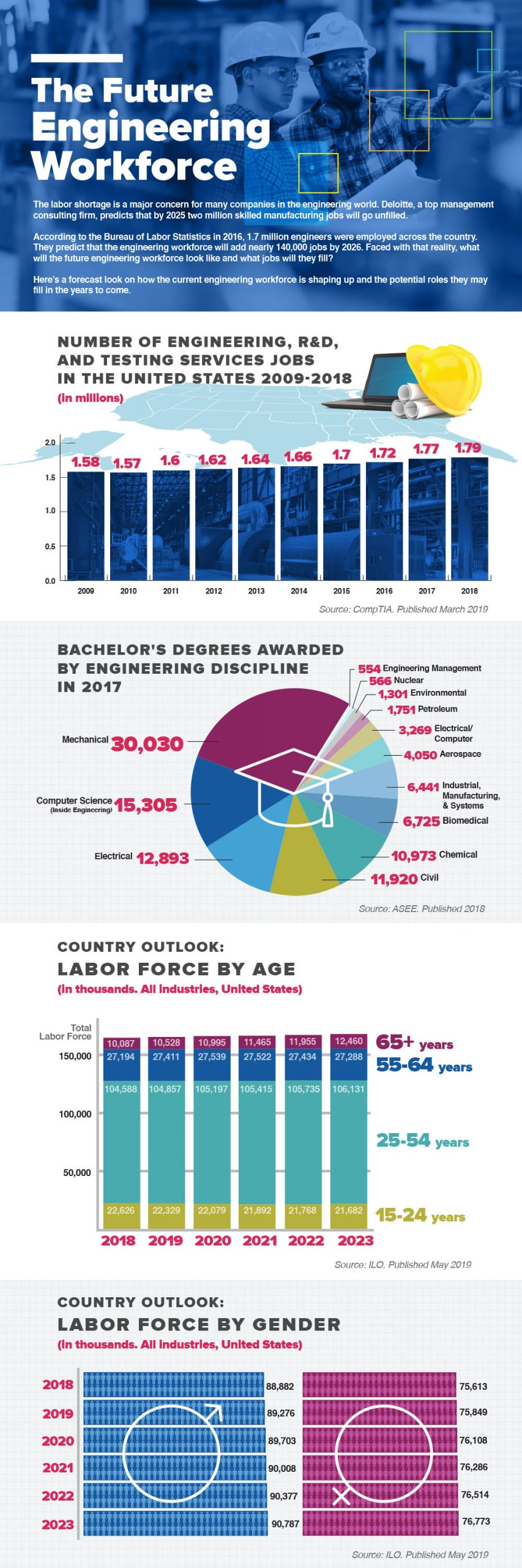 ME Infographic: The Future Engineering Workforce